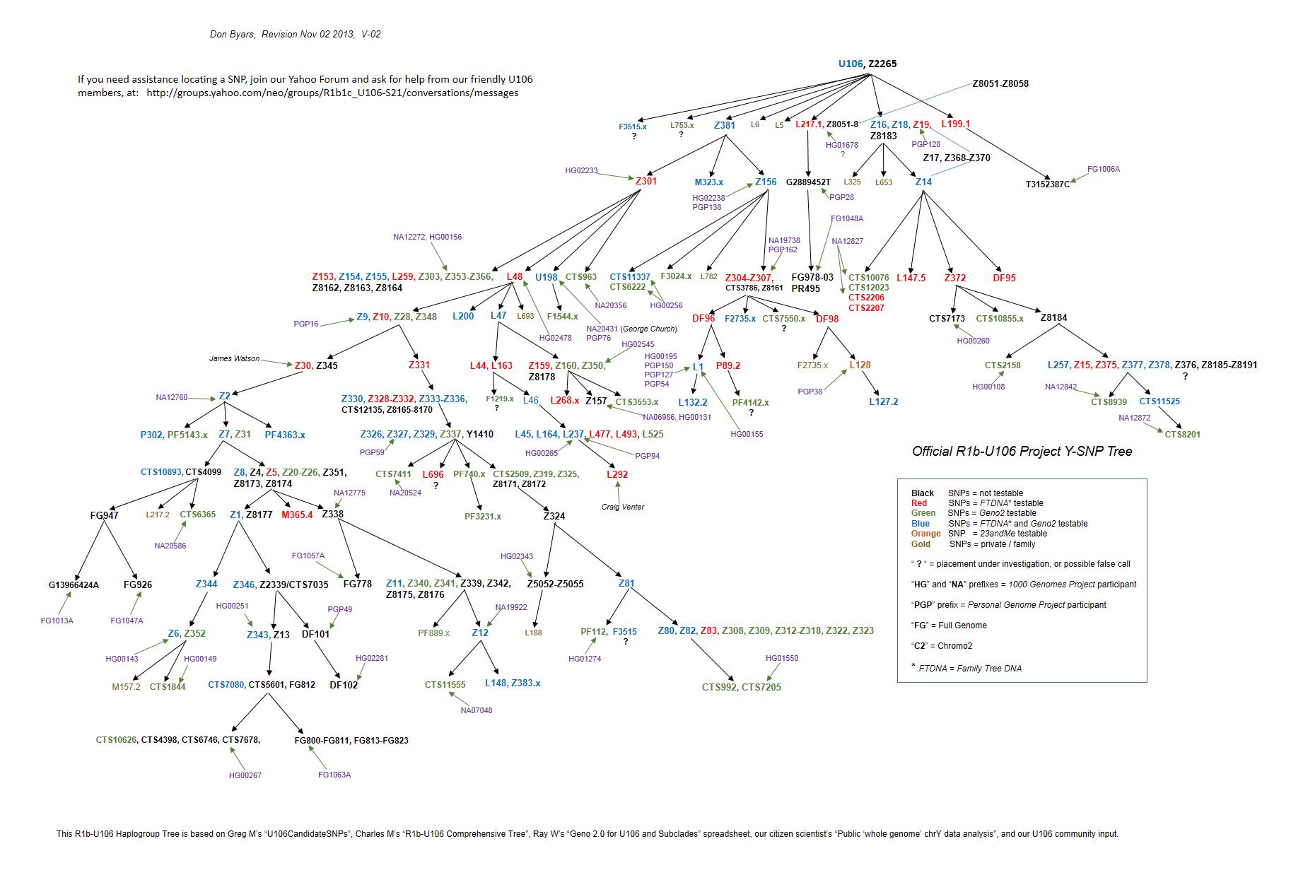 R1b-U106 Project Y-SNP Tree, V-02 C